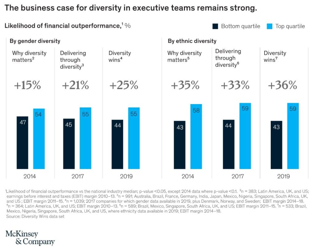 """Source: """"Diversity wins: How inclusion matters"""" McKinsey & Company: May, 2020"""