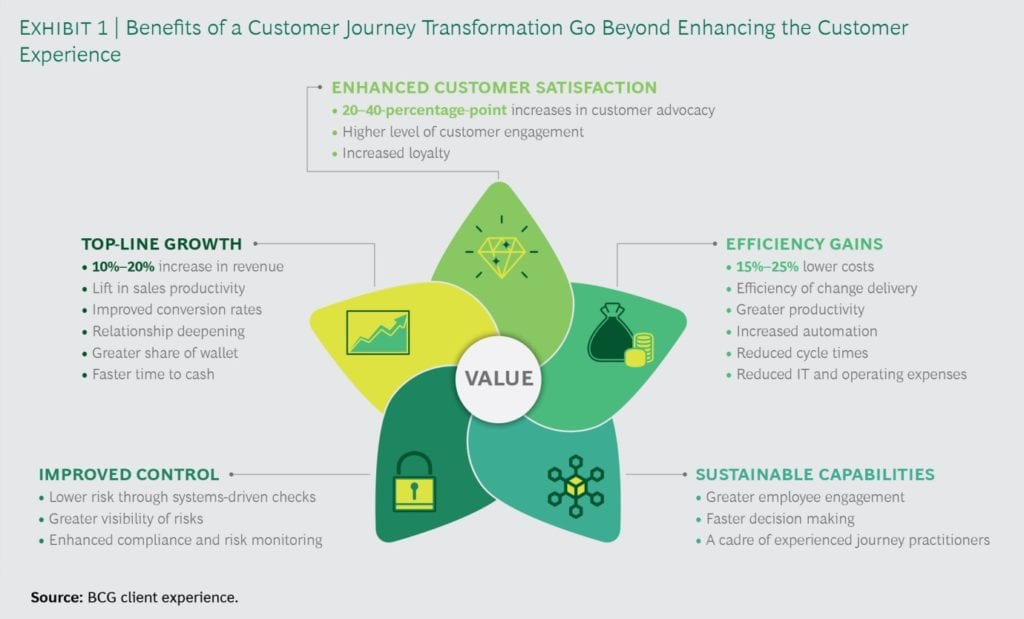 Image source: https://www.bcg.com/en-gb/publications/2019/transform-customer-journeys-scale-transform-business