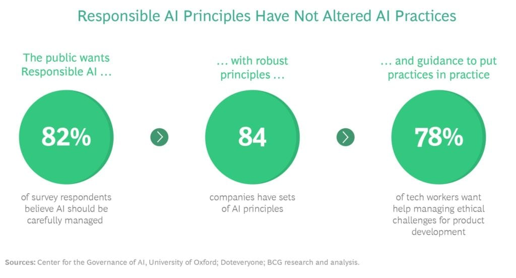 Data source: https://www.bcg.com/publications/2020/six-steps-for-socially-responsible-artificial-intelligence
