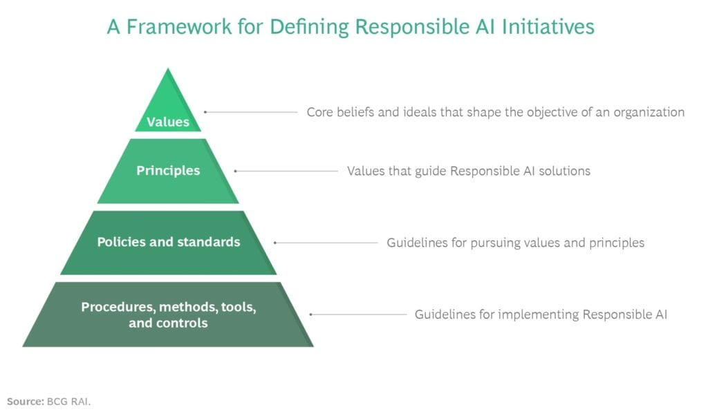 Image source: https://www.bcg.com/publications/2020/six-steps-for-socially-responsible-artificial-intelligence